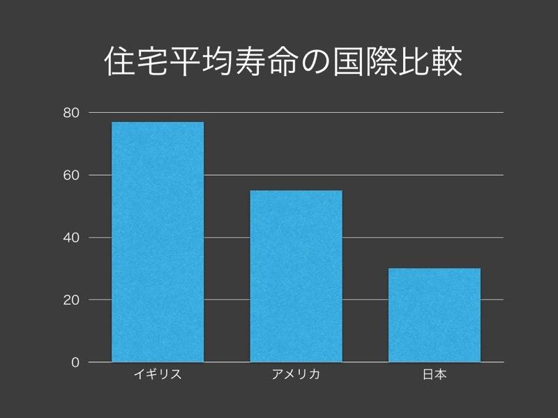 th_住宅平均寿命の国際比較グラフ